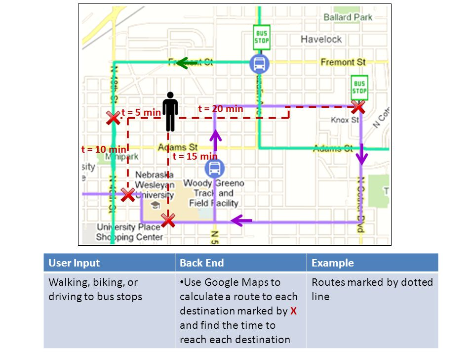 User InputBack EndExample Walking, biking, or driving to bus stops Use Google Maps to calculate a route to each destination marked by X and find the t