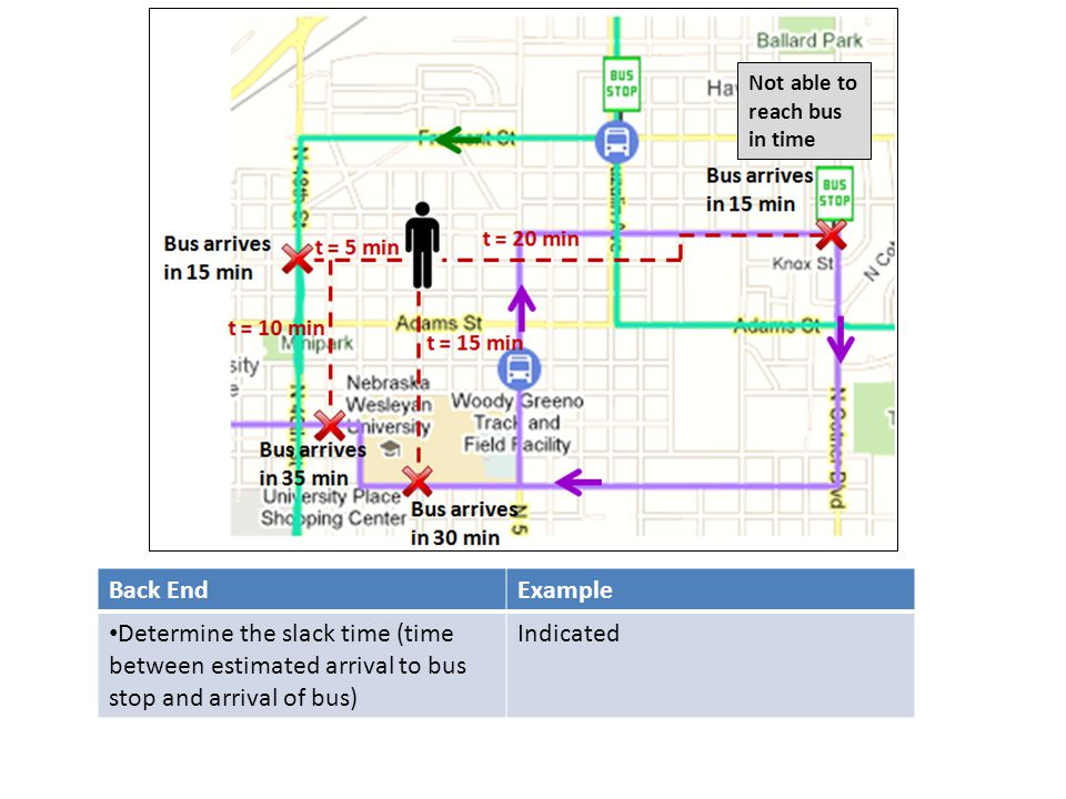 Not able to reach bus in time Back EndExample Determine the slack time (time between estimated arrival to bus stop and arrival of bus) Indicated