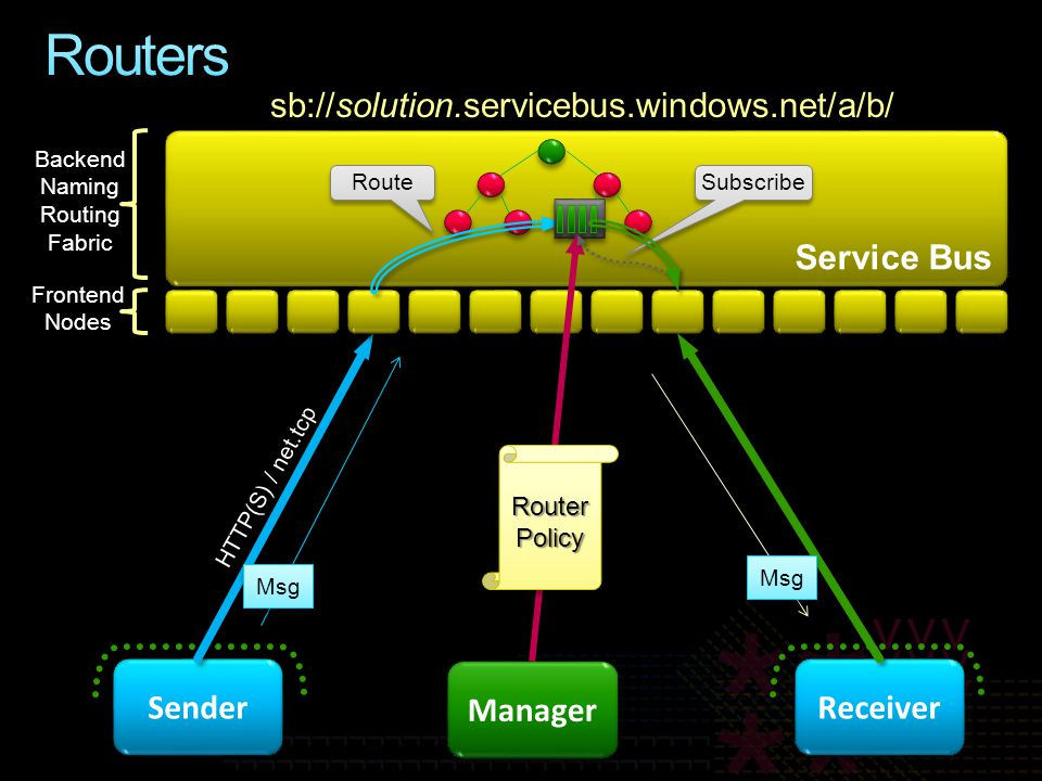 Service Bus Sender sb://solution.servicebus.windows.net/a/b/ HTTP(S) / net.tcp Backend Naming Routing Fabric Frontend Nodes Msg Route Manager Router Policy Receiver Msg Subscribe