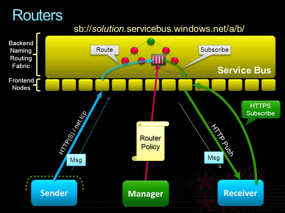 Service Bus sb://solution.servicebus.windows.net/a/b/ Backend Naming Routing Fabric Frontend Nodes Manager Router Policy Receiver HTTPS Subscribe HTTP Push Msg Subscribe Sender HTTP(S) / net.tcp Msg Route