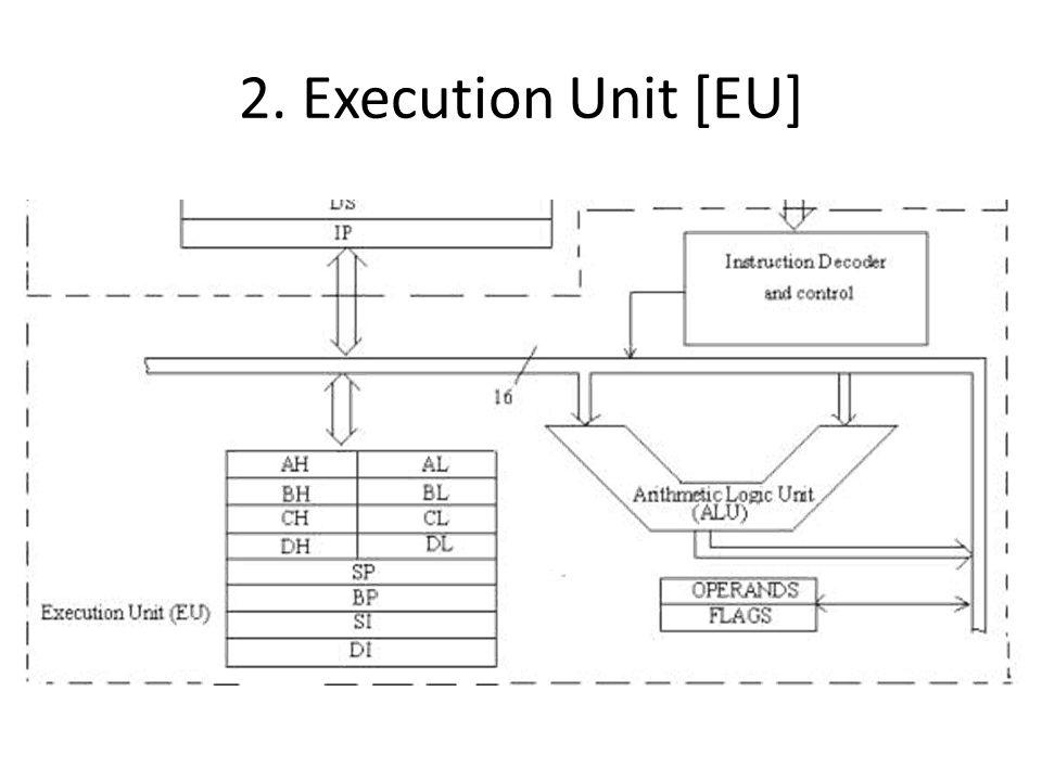 2. Execution Unit [EU]