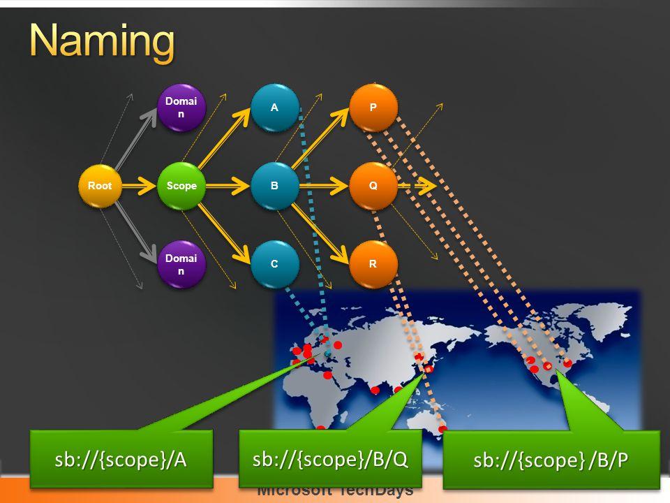 Microsoft TechDays Root Domai n Scope Domai n B B C C P P Q Q R R A A sb://{scope} /B/P sb://{scope}/B/Qsb://{scope}/B/Q sb://{scope}/Asb://{scope}/A