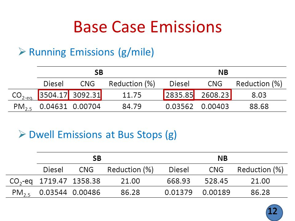 Base Case Emissions Running Emissions (g/mile) Dwell Emissions at Bus Stops (g) SBNB Diesel CNGReduction (%)DieselCNGReduction (%) CO 2-eq. 3504.17309