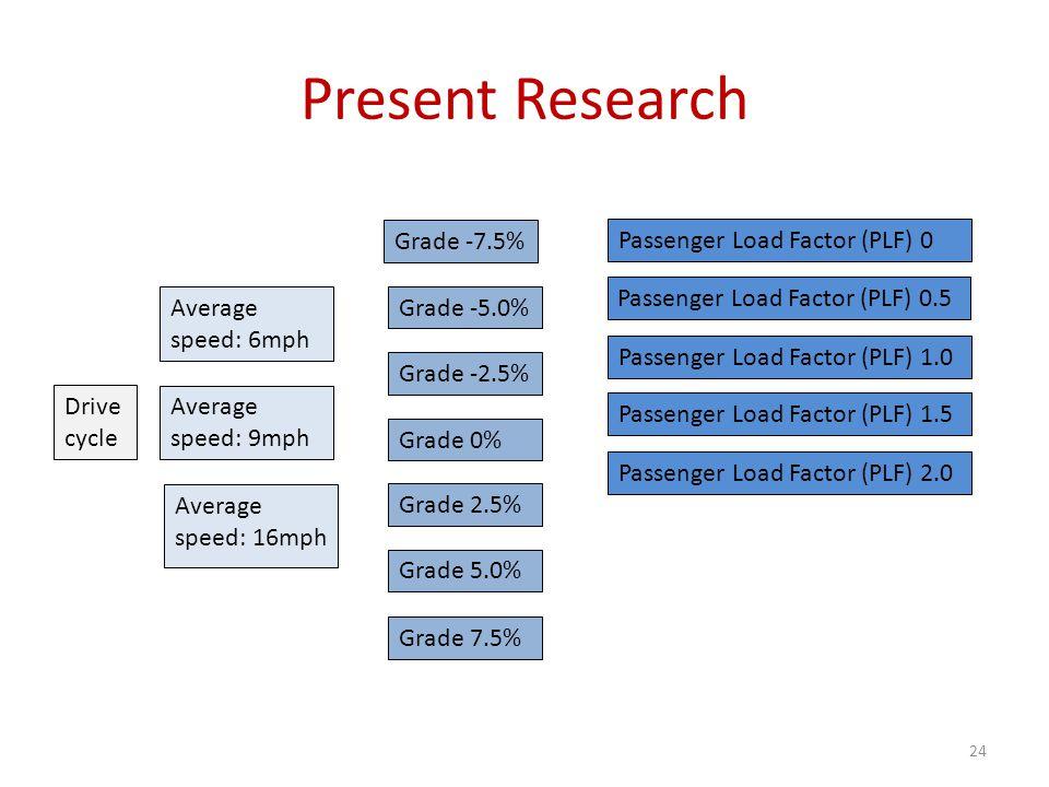 Present Research 24 Average speed: 6mph Grade -7.5% Grade -5.0% Grade -2.5% Grade 0% Grade 2.5% Grade 5.0% Grade 7.5% Passenger Load Factor (PLF) 0 Passenger Load Factor (PLF) 0.5 Passenger Load Factor (PLF) 1.0 Passenger Load Factor (PLF) 1.5 Passenger Load Factor (PLF) 2.0 Drive cycle Average speed: 9mph Average speed: 16mph