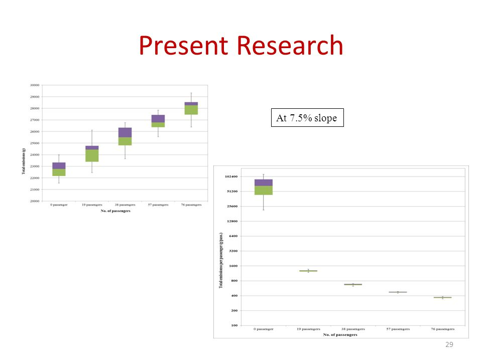 Present Research 29 At 7.5% slope