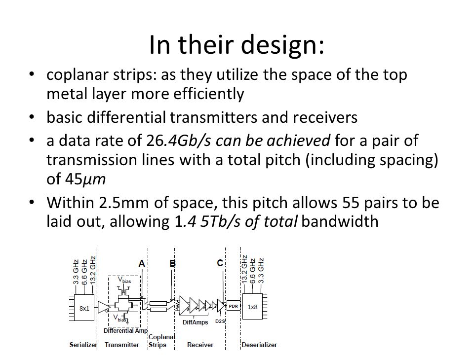 In their design: coplanar strips: as they utilize the space of the top metal layer more efficiently basic differential transmitters and receivers a data rate of 26.4Gb/s can be achieved for a pair of transmission lines with a total pitch (including spacing) of 45μm Within 2.5mm of space, this pitch allows 55 pairs to be laid out, allowing 1.4 5Tb/s of total bandwidth