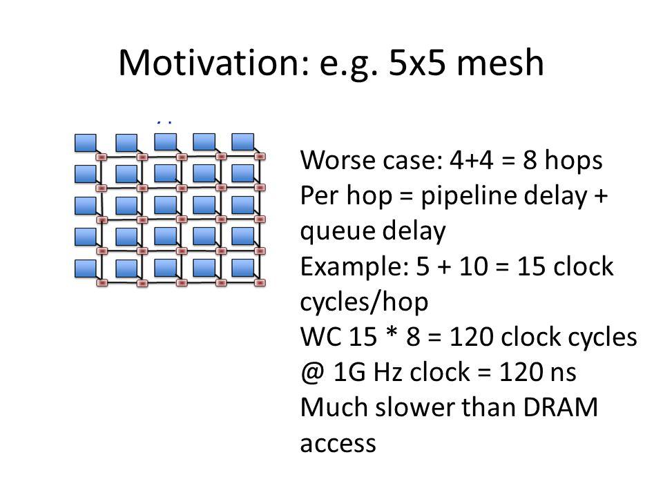 Motivation: e.g.