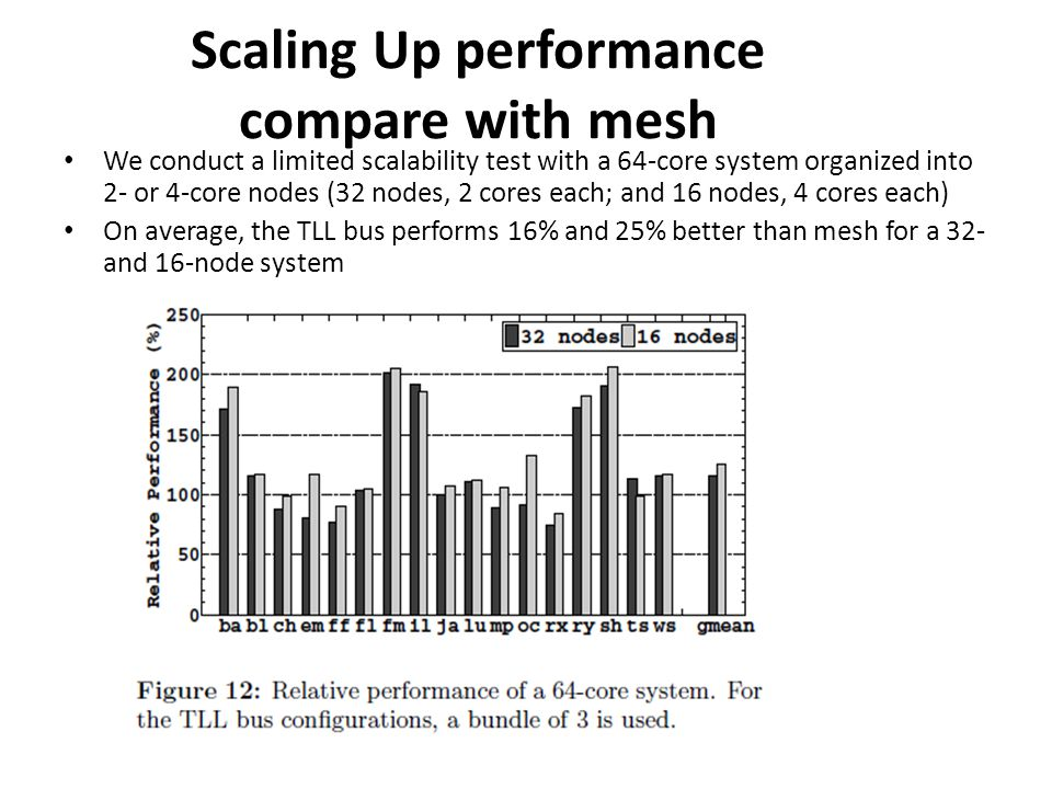 Scaling Up performance compare with mesh We conduct a limited scalability test with a 64-core system organized into 2- or 4-core nodes (32 nodes, 2 cores each; and 16 nodes, 4 cores each) On average, the TLL bus performs 16% and 25% better than mesh for a 32- and 16-node system