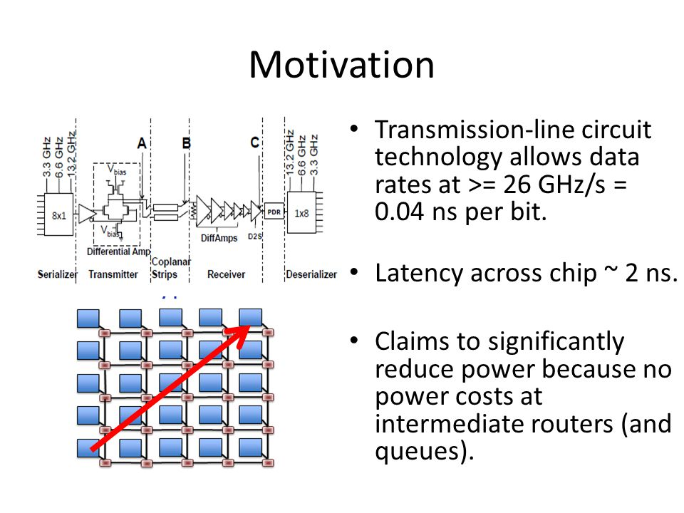 Motivation Transmission-line circuit technology allows data rates at >= 26 GHz/s = 0.04 ns per bit. Latency across chip ~ 2 ns. Claims to significantl