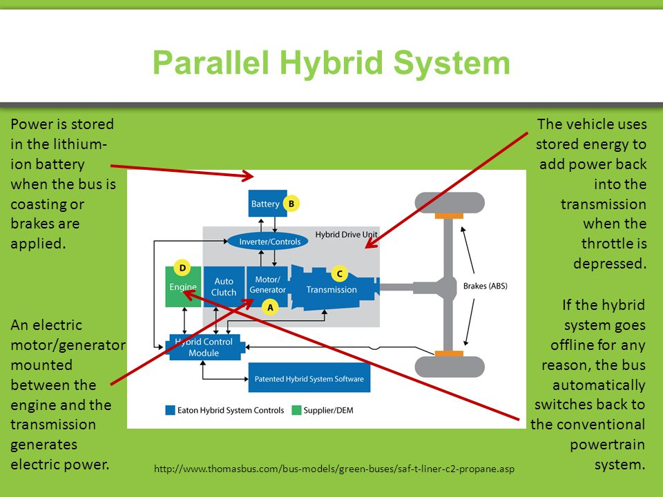 Parallel Hybrid System http://www.thomasbus.com/bus-models/green-buses/saf-t-liner-c2-propane.asp An electric motor/generator mounted between the engine and the transmission generates electric power.