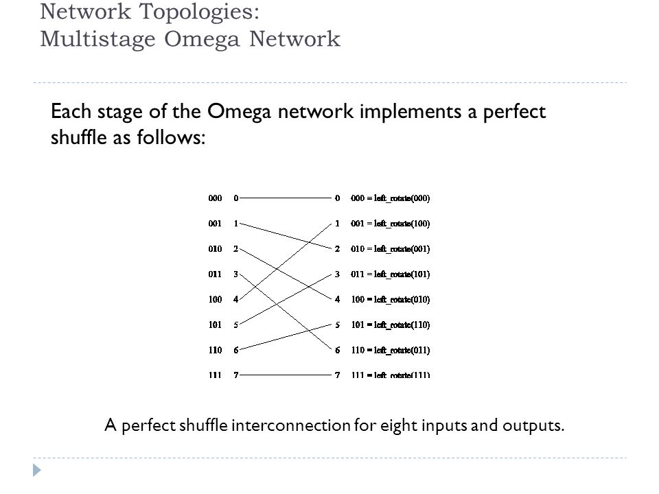 Network Topologies: Multistage Omega Network Each stage of the Omega network implements a perfect shuffle as follows: A perfect shuffle interconnectio