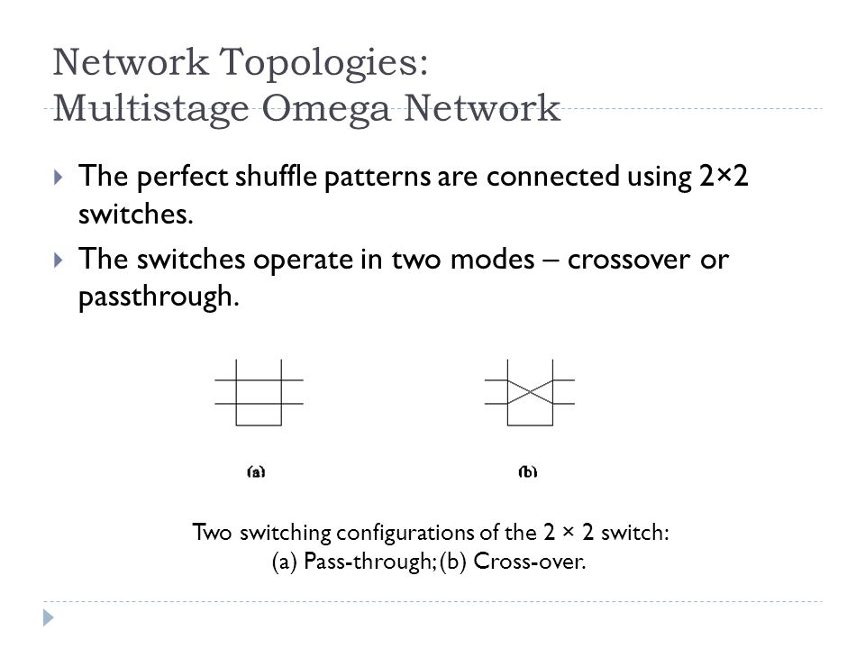 Network Topologies: Multistage Omega Network The perfect shuffle patterns are connected using 2×2 switches.