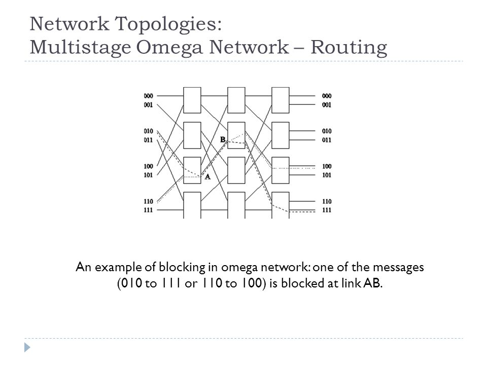 Network Topologies: Multistage Omega Network – Routing An example of blocking in omega network: one of the messages (010 to 111 or 110 to 100) is blocked at link AB.