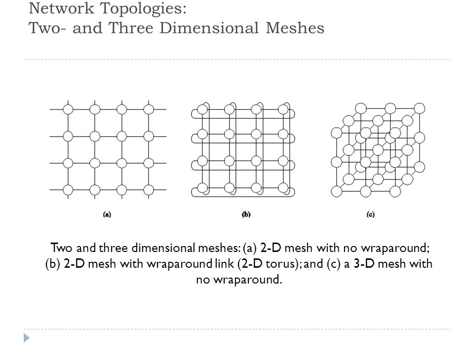 Network Topologies: Two- and Three Dimensional Meshes Two and three dimensional meshes: (a) 2-D mesh with no wraparound; (b) 2-D mesh with wraparound link (2-D torus); and (c) a 3-D mesh with no wraparound.
