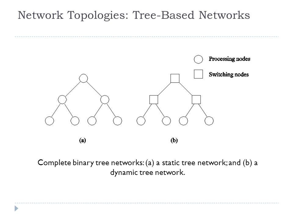 Network Topologies: Tree-Based Networks Complete binary tree networks: (a) a static tree network; and (b) a dynamic tree network.