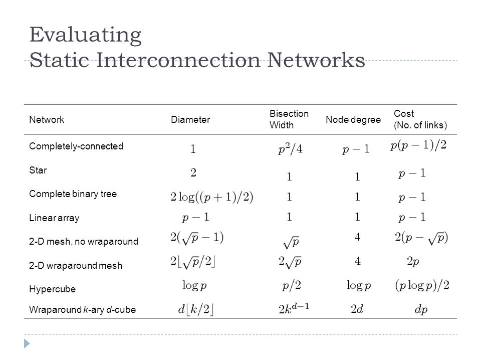 Evaluating Static Interconnection Networks NetworkDiameter Bisection Width Node degree Cost (No. of links) Completely-connected Star Complete binary t