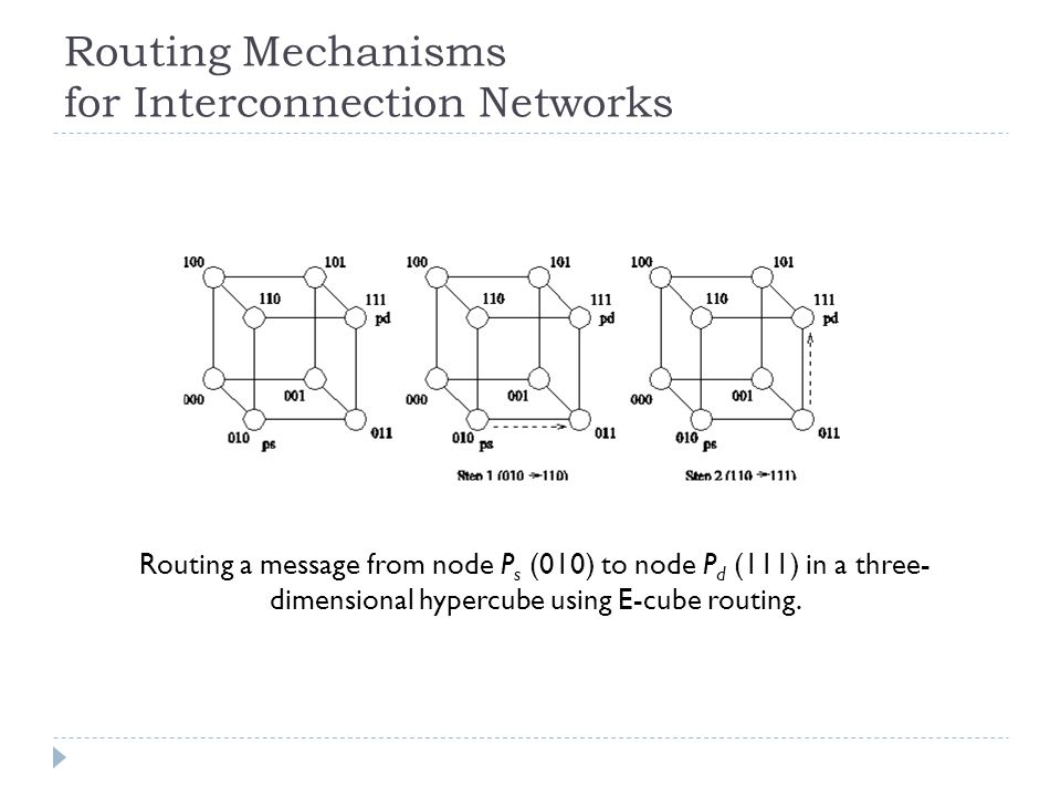 Routing Mechanisms for Interconnection Networks Routing a message from node P s (010) to node P d (111) in a three- dimensional hypercube using E-cube
