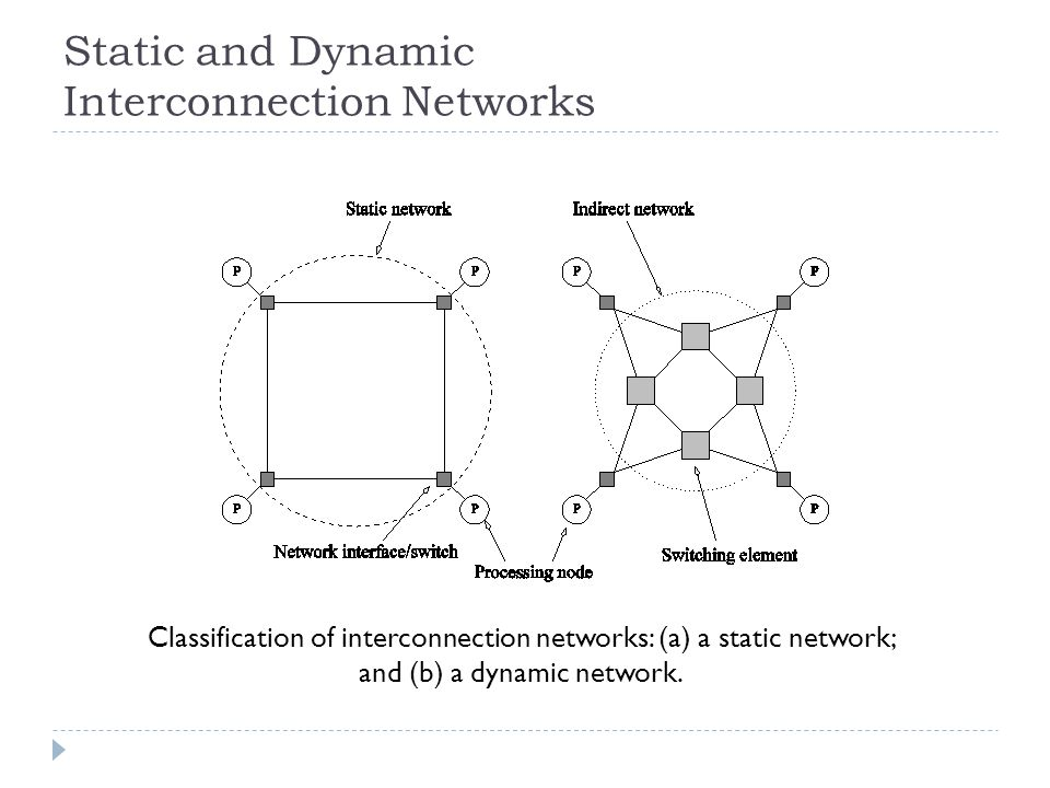 Static and Dynamic Interconnection Networks Classification of interconnection networks: (a) a static network; and (b) a dynamic network.