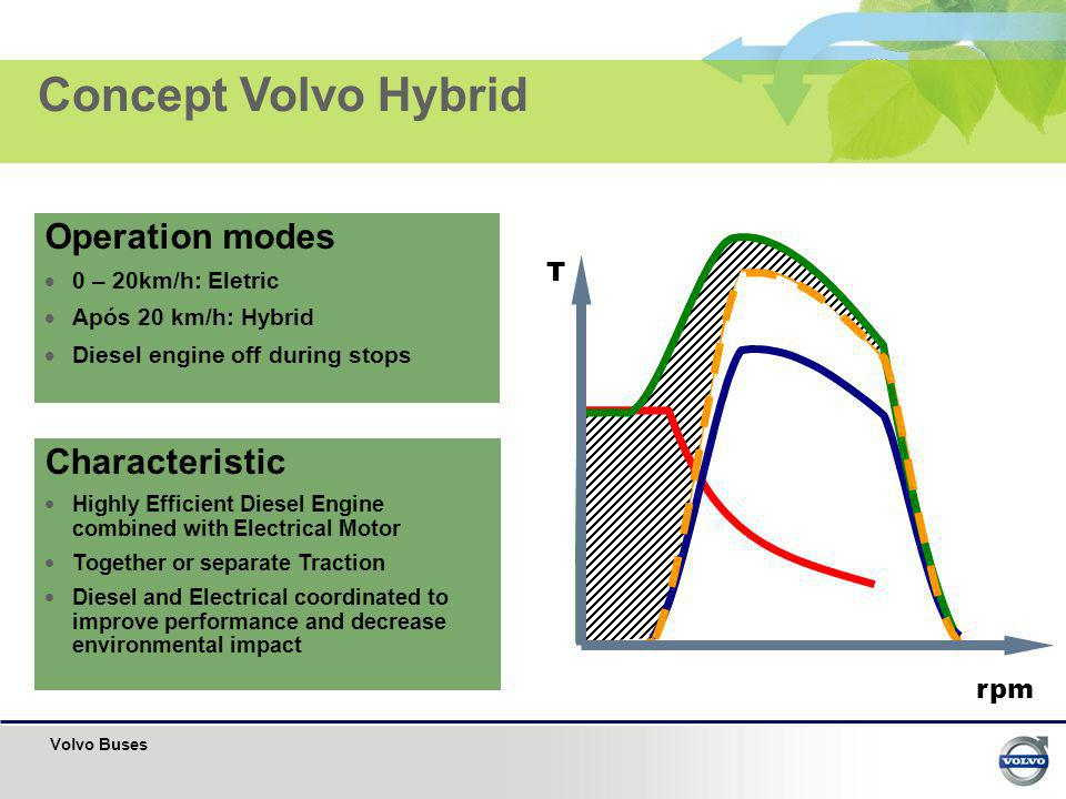 Volvo Buses Characteristic Highly Efficient Diesel Engine combined with Electrical Motor Together or separate Traction Diesel and Electrical coordinat