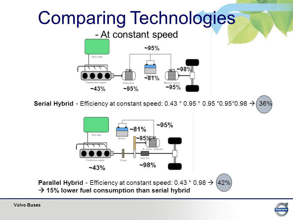 Volvo Buses Parallel Hybrid - Efficiency at constant speed: 0.43 * 0.98 42% 15% lower fuel consumption than serial hybrid ~43% ~95% ~98% ~95% ~81% ~43