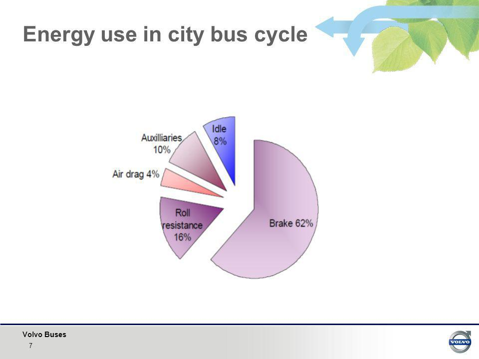 Volvo Buses The Electric Vehicle Energy Storage +- El.