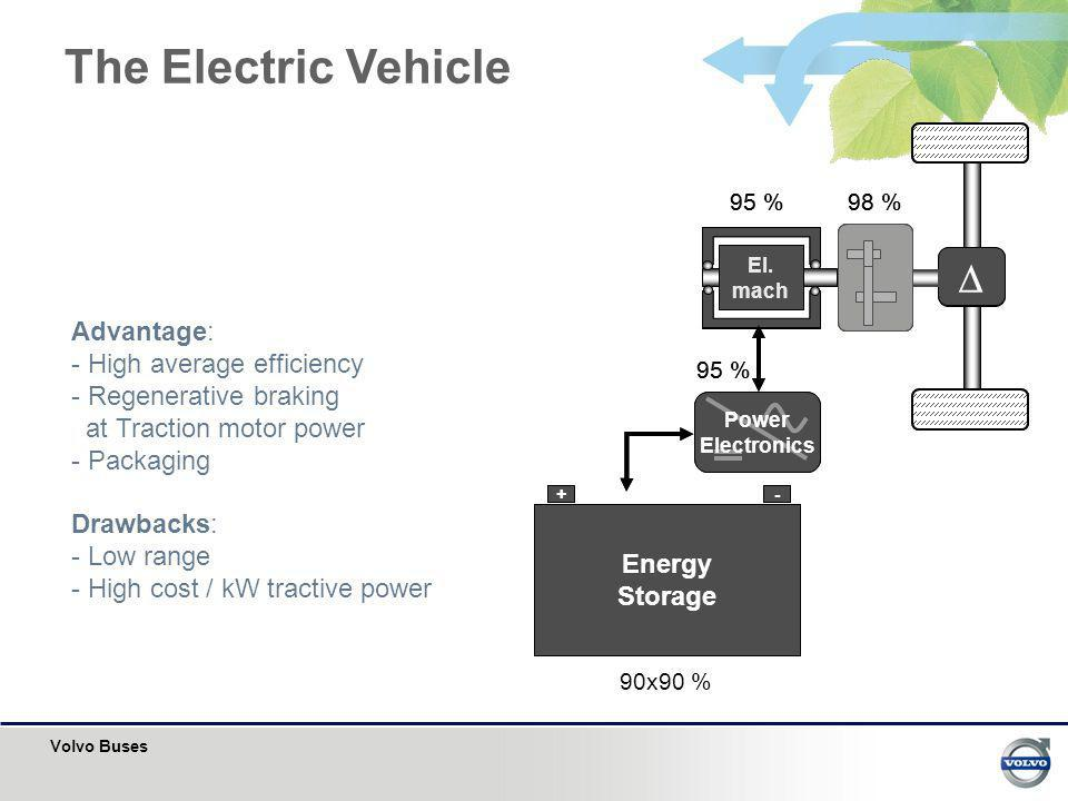 Volvo Buses The Electric Vehicle Energy Storage +- El. mach Power Electronics 95 % 98 % 90x90 % Energy Storage +- El. mach Power Electronics 95 % 98 %