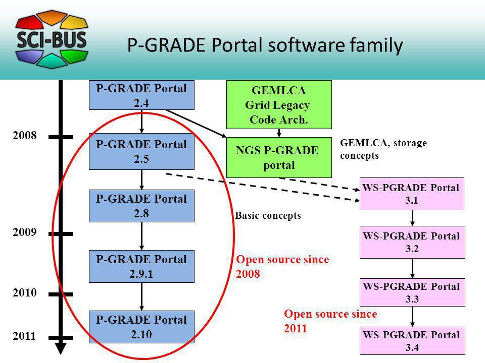 P-GRADE Portal software family P-GRADE Portal 2.4 NGS P-GRADE portal P-GRADE Portal 2.5 P-GRADE Portal 2.8 P-GRADE Portal 2.9.1 WS-PGRADE Portal 3.1 WS-PGRADE Portal 3.2 GEMLCA Grid Legacy Code Arch.