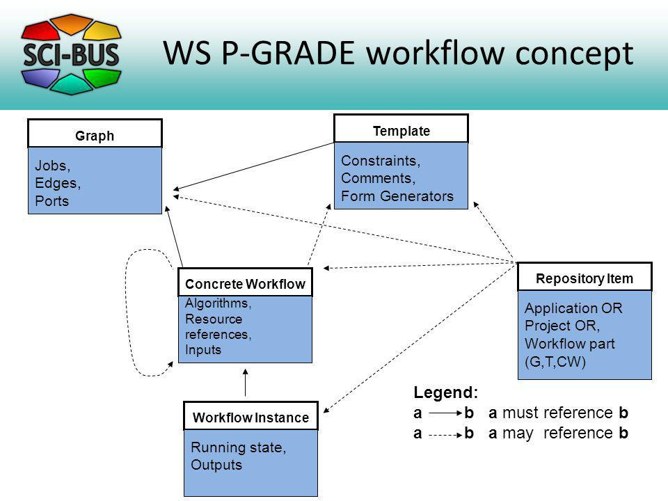 WS P-GRADE workflow concept Concrete Workflow Algorithms, Resource references, Inputs Graph Jobs, Edges, Ports Template Constraints, Comments, Form Generators Workflow Instance Running state, Outputs Repository Item Application OR Project OR, Workflow part (G,T,CW) Legend: a b a must reference b a b a may reference b
