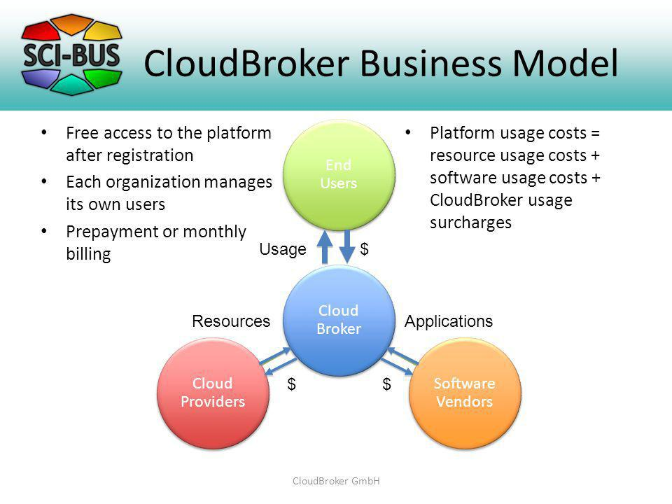 CloudBroker Business Model Free access to the platform after registration Each organization manages its own users Prepayment or monthly billing Platform usage costs = resource usage costs + software usage costs + CloudBroker usage surcharges CloudBroker GmbH Cloud Broker End Users Software Vendors Cloud Providers ResourcesApplications Usage$ $$