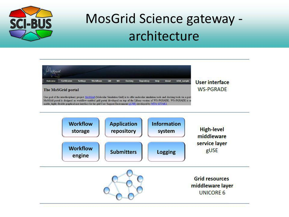 MosGrid Science gateway - architecture
