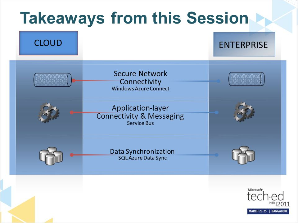 Takeaways from this Session CLOUD ENTERPRISE Data Synchronization SQL Azure Data Sync Application-layer Connectivity & Messaging Service Bus Secure Ne