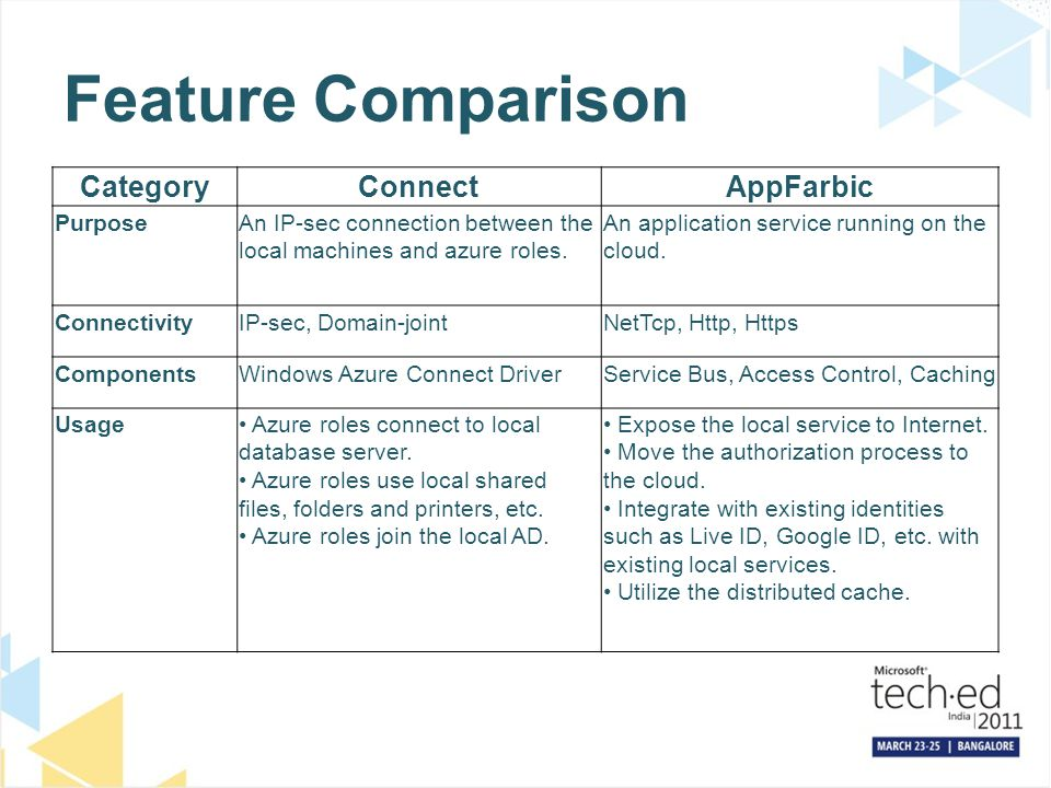 Feature Comparison CategoryConnectAppFarbic PurposeAn IP-sec connection between the local machines and azure roles. An application service running on