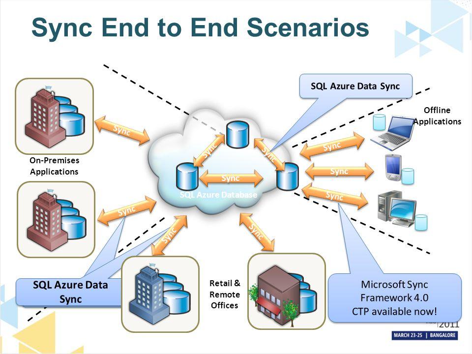 Sync End to End Scenarios On-Premises Applications Sync Offline Applications Sync SQL Azure Database Sync SQL Azure Data Sync Microsoft Sync Framework