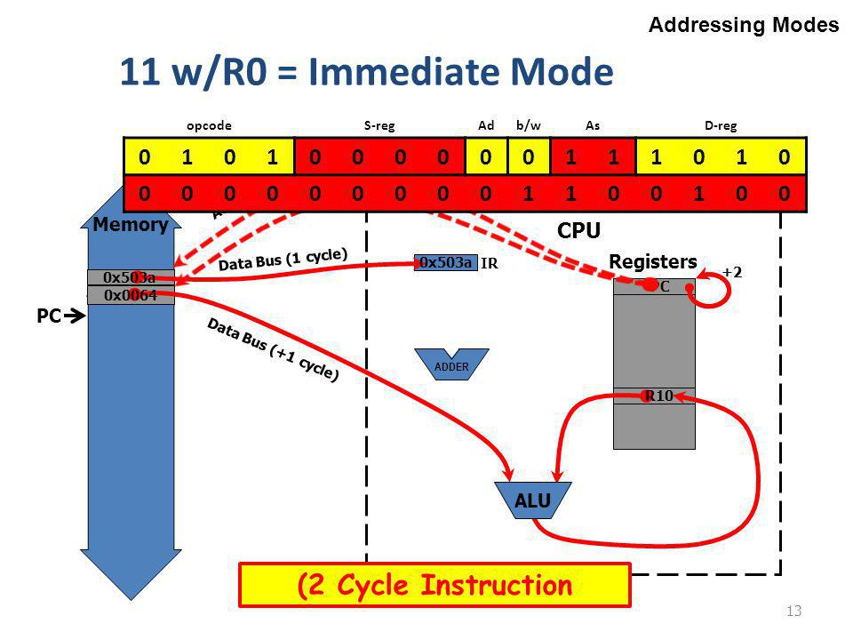 Memory 13 Addressing Modes Registers CPU ADDER 11 w/R0 = Immediate Mode add.w #100,r10 ;r10 = 100 + r10 PC R10 Data Bus (+1 cycle) IR Data Bus (1 cycle) 0x503a PC 0x503a 0x0064 ALU Address Bus +2 opcodeS-regAdb/wAsD-reg 0101000000111010 0000000001100100 (2 Cycle Instruction