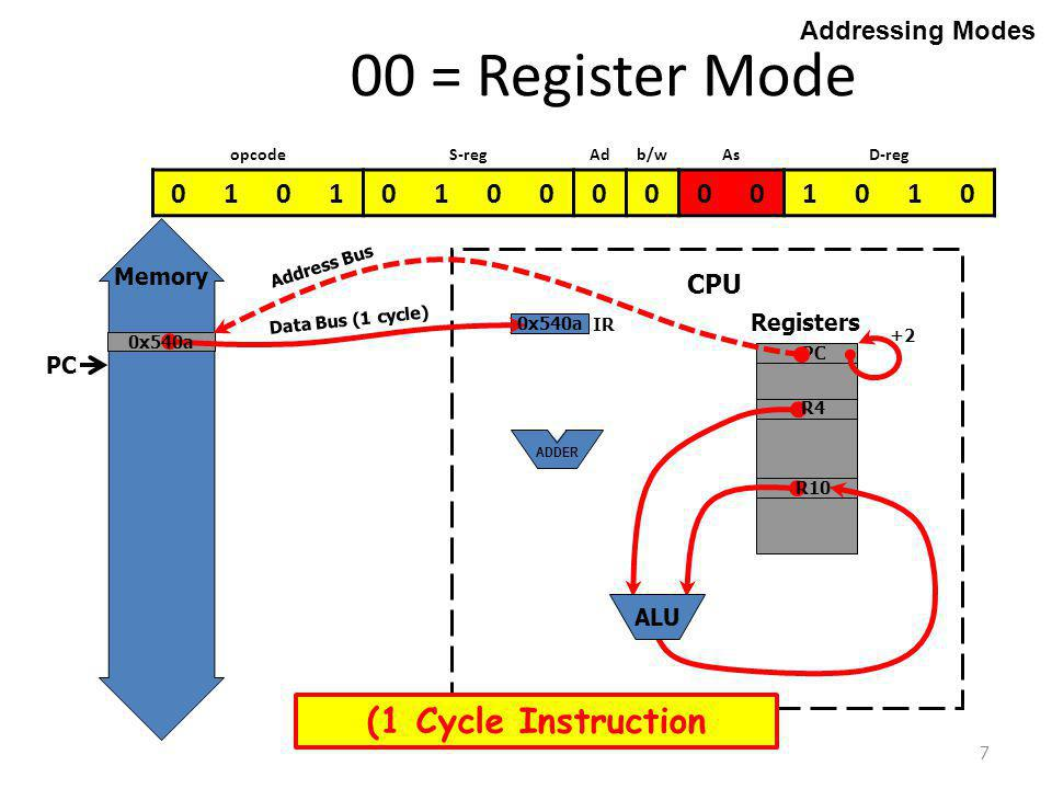 7 00 = Register Mode Addressing Modes Registers CPU Memory ADDER add.w r4,r10 ;r10 = r4 + r10 PC R10 R4 IR Data Bus (1 cycle) 0x540a PC ALU Address Bus +2 opcodeS-regAdb/wAsD-reg 0101010000001010 (1 Cycle Instruction