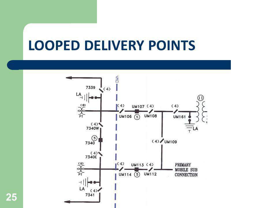 LOOPED DELIVERY POINTS 25