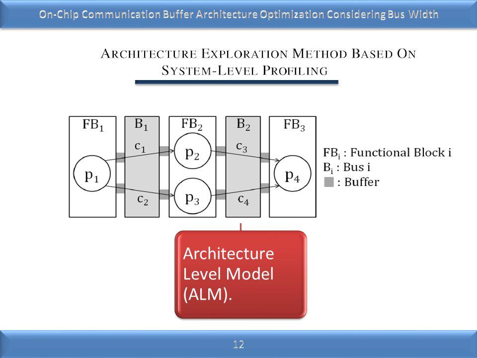 Target Architecture Architecture Level Model (ALM). PRIOR WORK