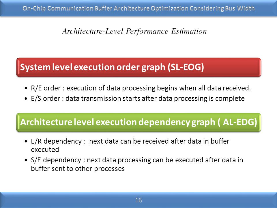 System level execution order graph (SL-EOG) R/E order : execution of data processing begins when all data received.
