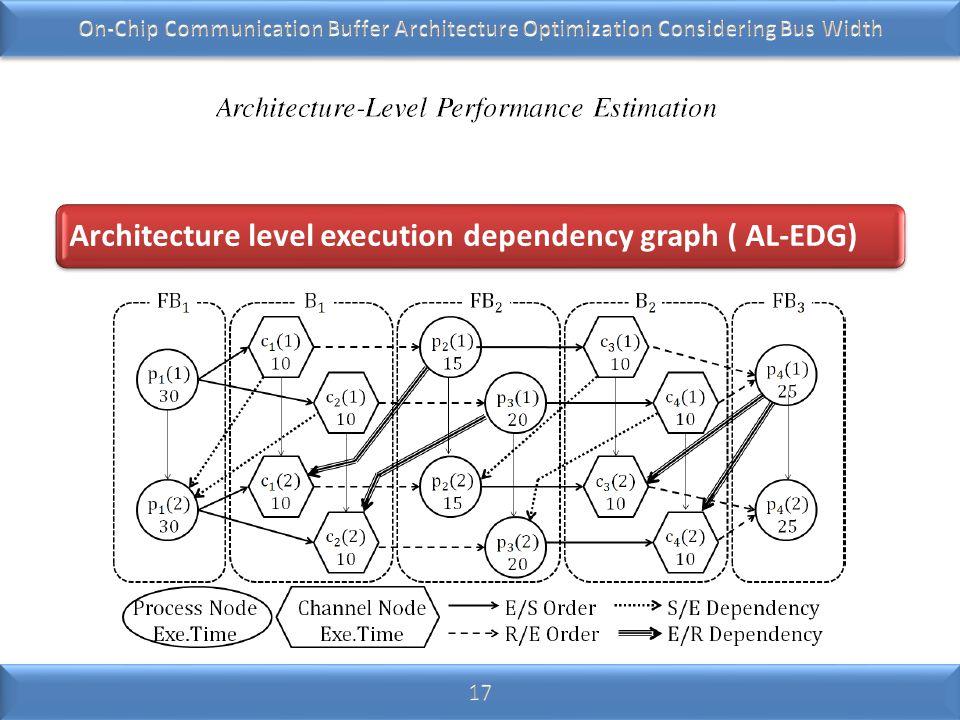 Architecture level execution dependency graph ( AL- EDG)
