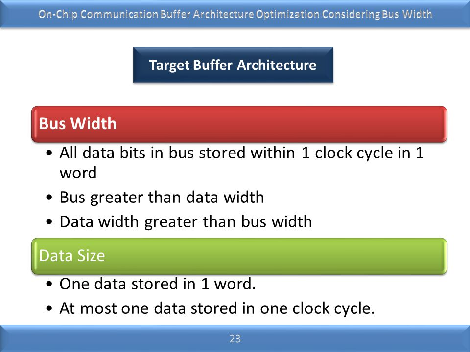 Target Buffer Architecture Bus Width All data bits in bus stored within 1 clock cycle in 1 word Bus greater than data width Data width greater than bu