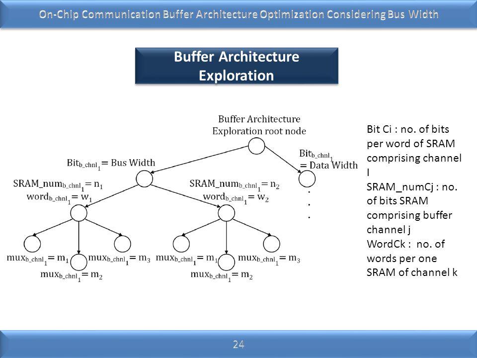 Buffer Architecture Exploration Bit Ci : no. of bits per word of SRAM comprising channel I SRAM_numCj : no. of bits SRAM comprising buffer channel j W