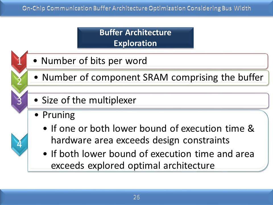 Buffer Architecture Exploration 1 Number of bits per word 2 Number of component SRAM comprising the buffer 3 Size of the multiplexer 4 Pruning If one or both lower bound of execution time & hardware area exceeds design constraints If both lower bound of execution time and area exceeds explored optimal architecture
