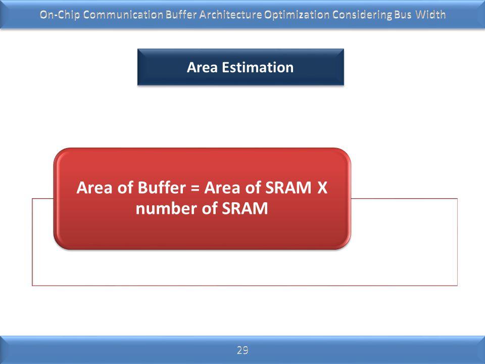 Area Estimation Area of Buffer = Area of SRAM X number of SRAM
