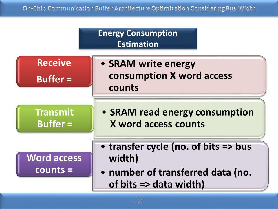 Energy Consumption Estimation SRAM write energy consumption X word access counts Receive Buffer = SR A M rea d ene rgy co ns um pti on X wo rd acc ess