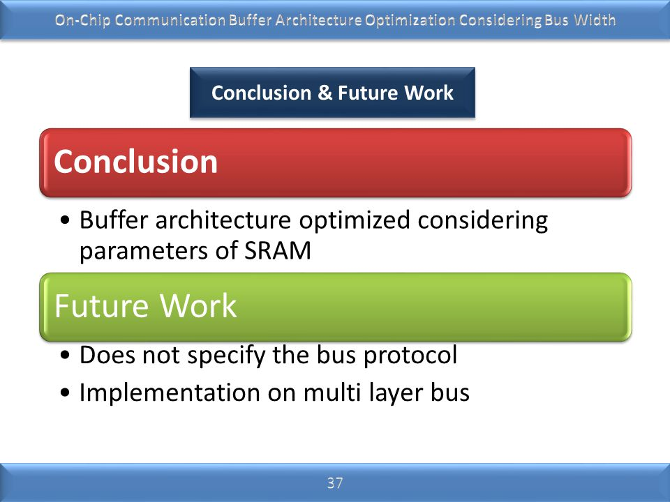 Conclusion & Future Work Conclusion Buffer architecture optimized considering parameters of SRAM Future Work Does not specify the bus protocol Impleme
