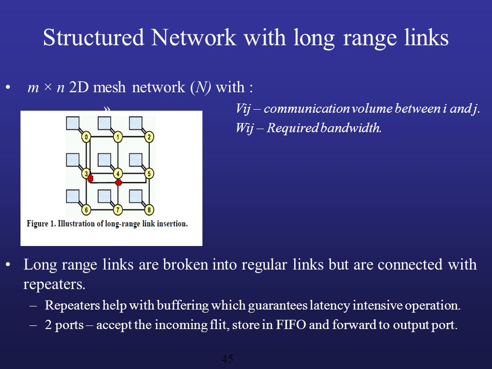 Structured Network with long range links m × n 2D mesh network (N) with : » Vij – communication volume between i and j.