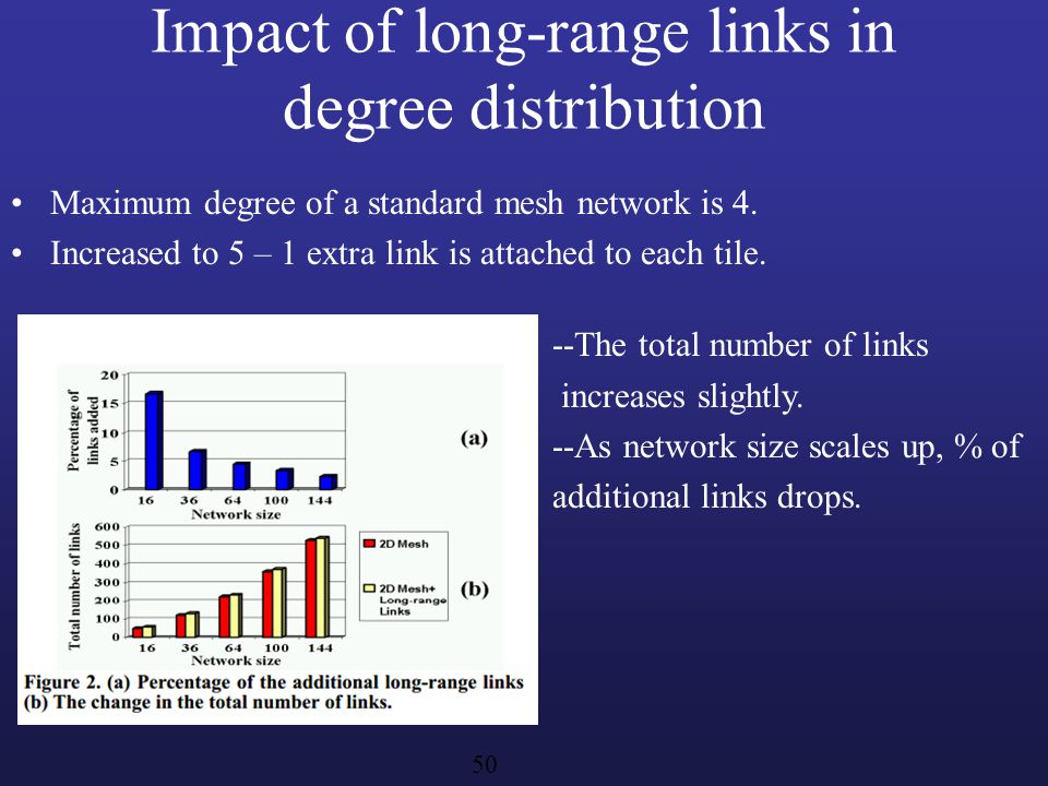 Impact of long-range links in degree distribution Maximum degree of a standard mesh network is 4. Increased to 5 – 1 extra link is attached to each ti