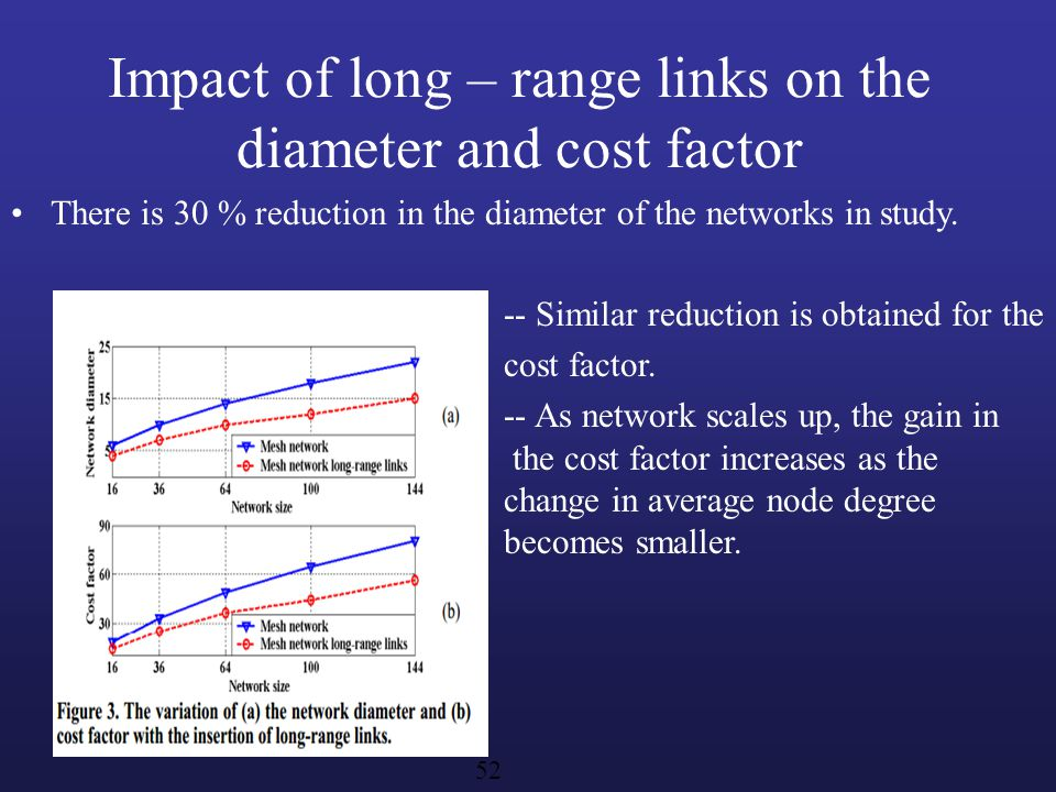 Impact of long – range links on the diameter and cost factor There is 30 % reduction in the diameter of the networks in study.