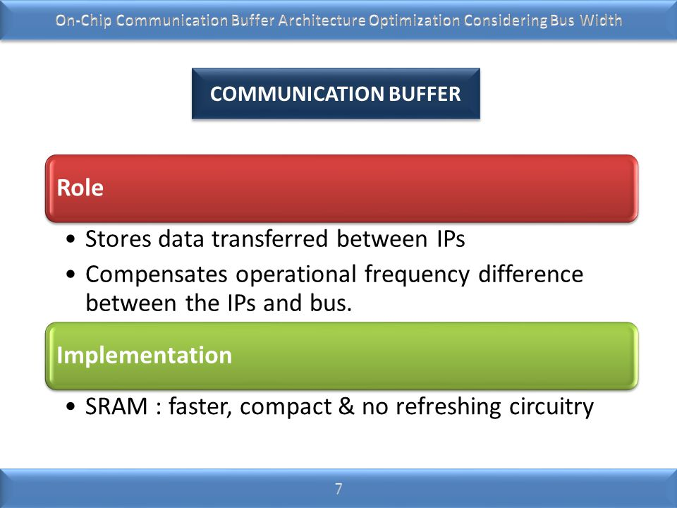 Role Stores data transferred between IPs Compensates operational frequency difference between the IPs and bus. Implementation SRAM : faster, compact &