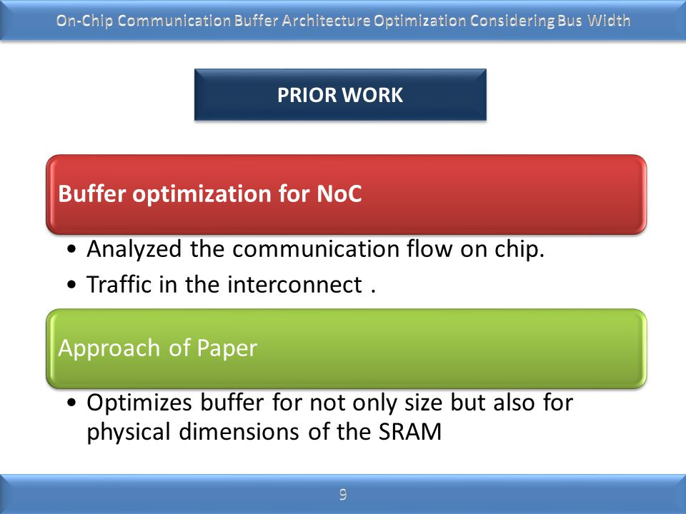 Buffer optimization for NoC Analyzed the communication flow on chip. Traffic in the interconnect. Approach of Paper Optimizes buffer for not only size